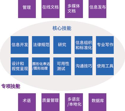 技术传播者素质技能要求解析(二)